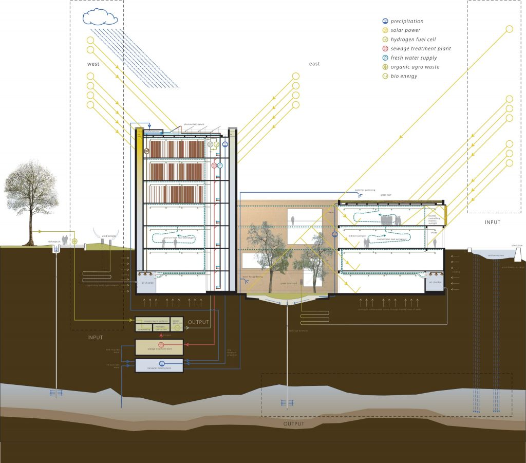 School Of Planning And Architecture  U2013 Delhi Competition