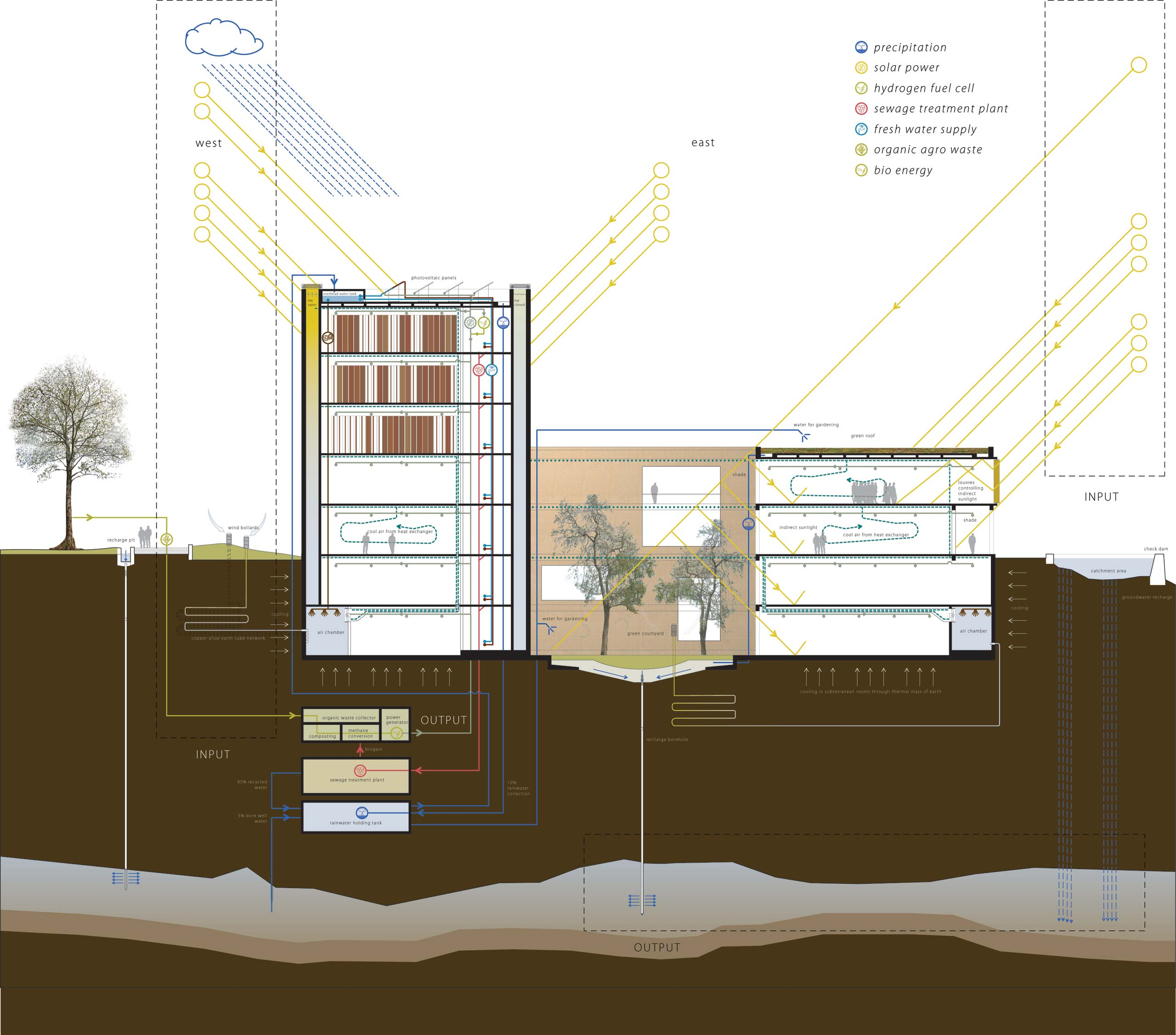 sustainability diagram school of planning and architecture New Delhi competition design