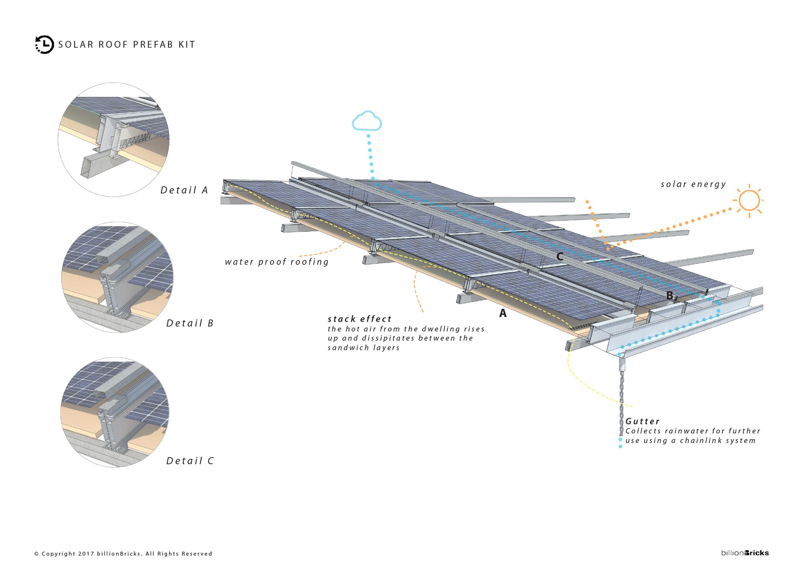 powerHYDE self financing home solar roof